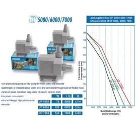 Aquabee Pump UP 5000